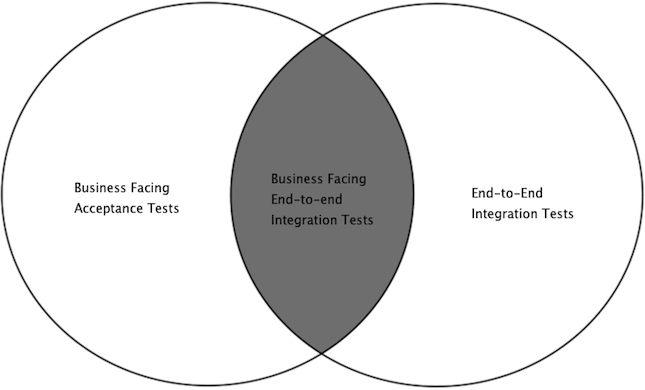 Business Facing Acceptance Tests vs End-To-End Tests